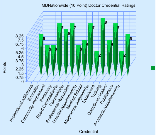 Doctor Ratings Site